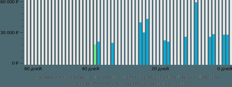 Динамика цен в зависимости от количества оставшихся дней до вылета из Гамбурга в Рейкьявик