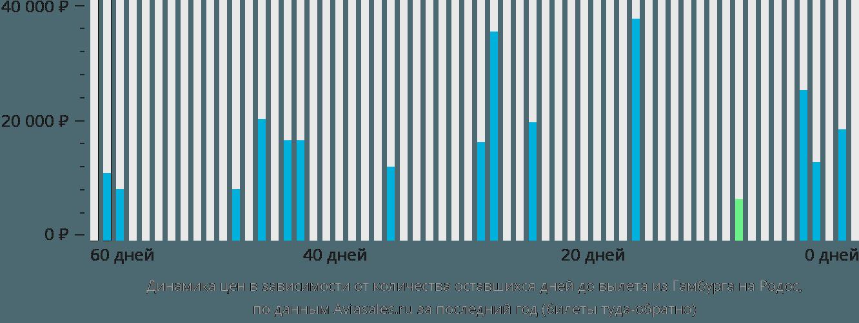 Динамика цен в зависимости от количества оставшихся дней до вылета из Гамбурга на Родос