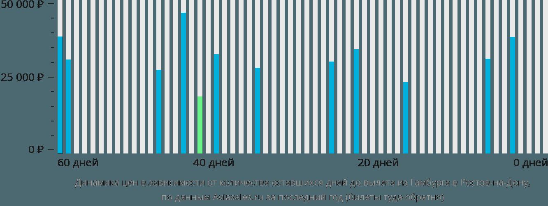 Динамика цен в зависимости от количества оставшихся дней до вылета из Гамбурга в Ростов-на-Дону