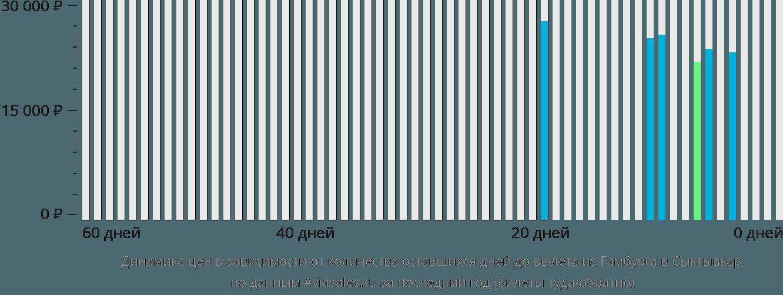 Динамика цен в зависимости от количества оставшихся дней до вылета из Гамбурга в Сыктывкар