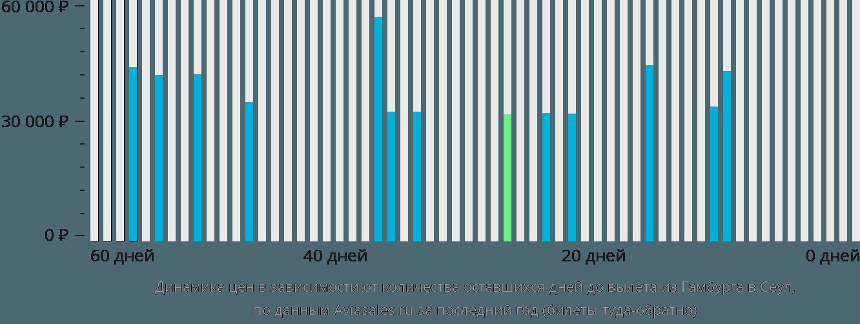 Динамика цен в зависимости от количества оставшихся дней до вылета из Гамбурга в Сеул