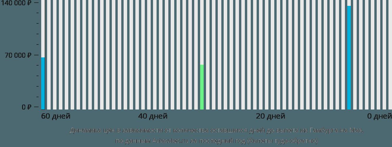 Динамика цен в зависимости от количества оставшихся дней до вылета из Гамбурга на Маэ
