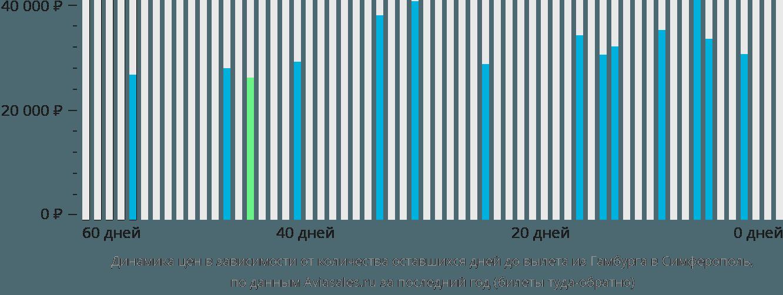 Динамика цен в зависимости от количества оставшихся дней до вылета из Гамбурга в Симферополь
