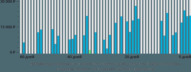 Динамика цен в зависимости от количества оставшихся дней до вылета из Гамбурга в Салоники
