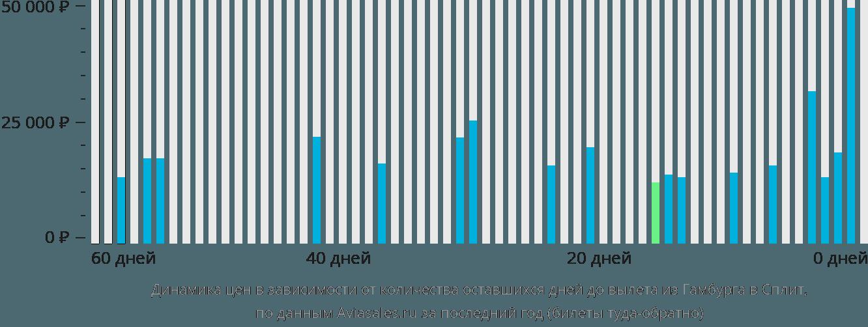Динамика цен в зависимости от количества оставшихся дней до вылета из Гамбурга в Сплит