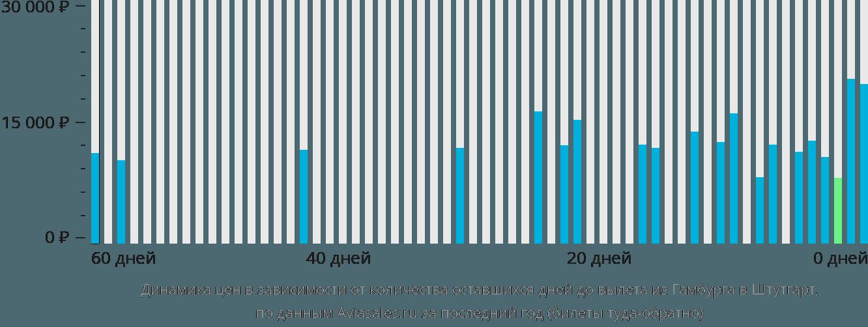 Динамика цен в зависимости от количества оставшихся дней до вылета из Гамбурга в Штутгарт