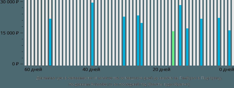 Динамика цен в зависимости от количества оставшихся дней до вылета из Гамбурга в Подгорицу