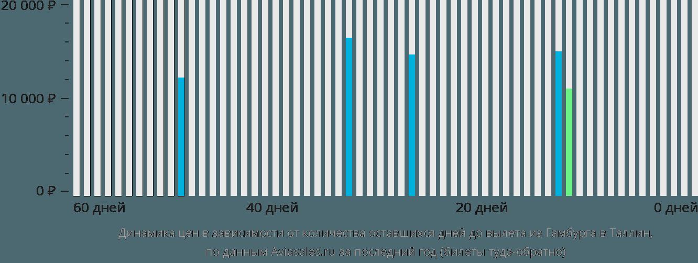 Динамика цен в зависимости от количества оставшихся дней до вылета из Гамбурга в Таллин