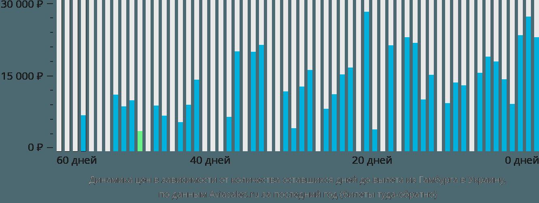 Динамика цен в зависимости от количества оставшихся дней до вылета из Гамбурга в Украину