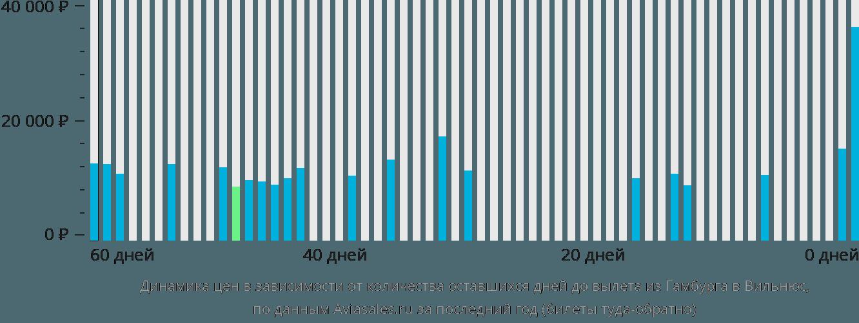 Динамика цен в зависимости от количества оставшихся дней до вылета из Гамбурга в Вильнюс