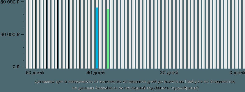Динамика цен в зависимости от количества оставшихся дней до вылета из Гамбурга во Владивосток