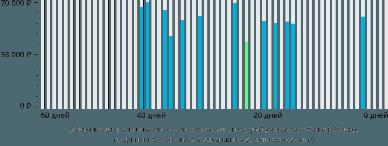 Динамика цен в зависимости от количества оставшихся дней до вылета из Ханоя в Окленд