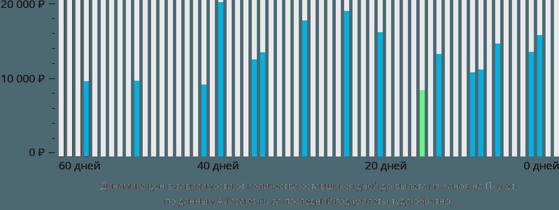 Динамика цен в зависимости от количества оставшихся дней до вылета из Ханоя на Пхукет