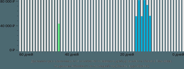 Динамика цен в зависимости от количества оставшихся дней до вылета из Ханоя в Тель-Авив