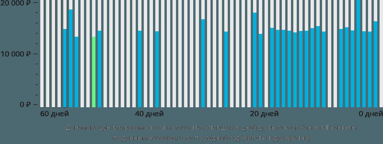Динамика цен в зависимости от количества оставшихся дней до вылета из Ханоя в Вьентьян