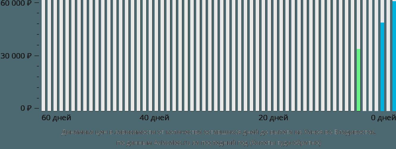 Динамика цен в зависимости от количества оставшихся дней до вылета из Ханоя во Владивосток