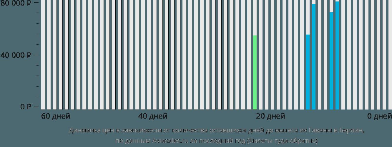 Динамика цен в зависимости от количества оставшихся дней до вылета из Гаваны в Берлин