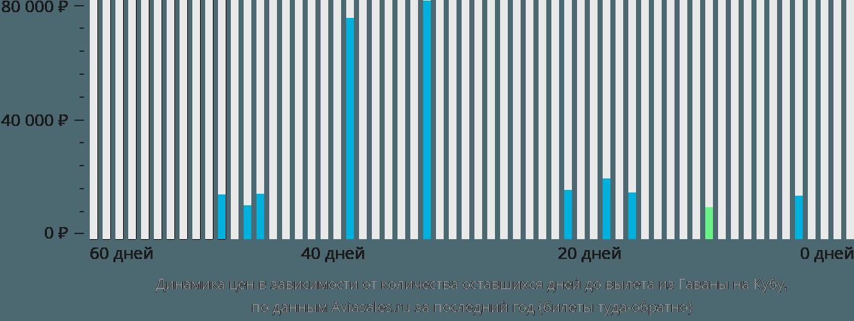 Динамика цен в зависимости от количества оставшихся дней до вылета из Гаваны на Кубу