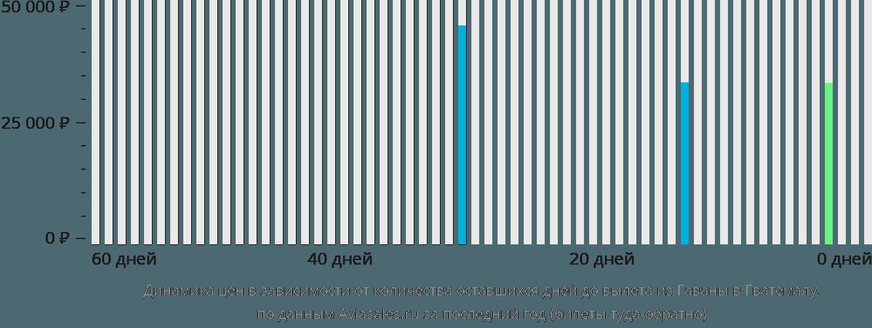 Динамика цен в зависимости от количества оставшихся дней до вылета из Гаваны в Гватемалу