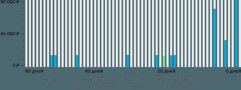 Динамика цен в зависимости от количества оставшихся дней до вылета из Гаваны в Ольгин