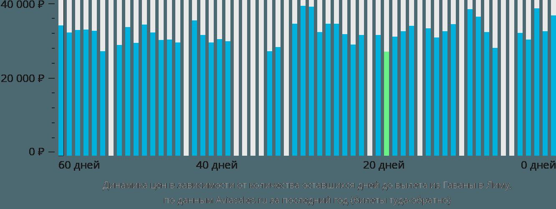 Динамика цен в зависимости от количества оставшихся дней до вылета из Гаваны в Лиму