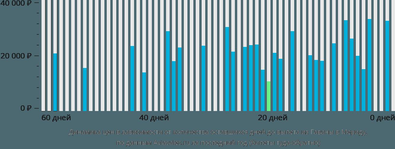 Динамика цен в зависимости от количества оставшихся дней до вылета из Гаваны в Мериду