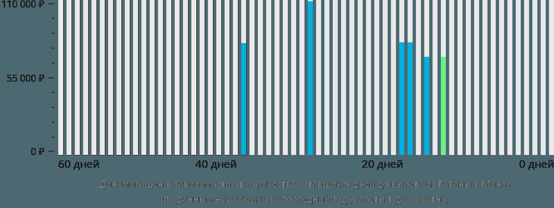 Динамика цен в зависимости от количества оставшихся дней до вылета из Гаваны в Минск