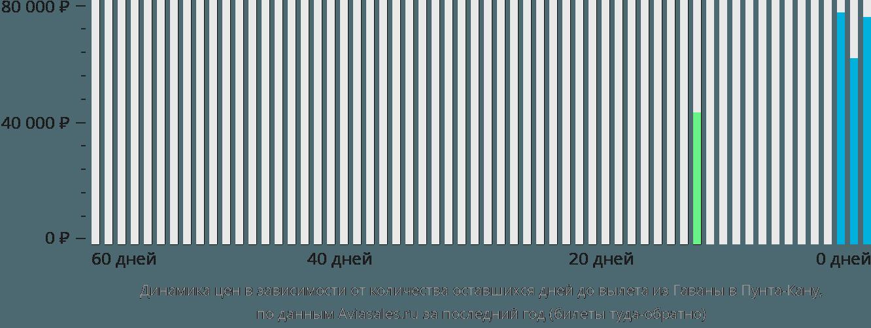 Динамика цен в зависимости от количества оставшихся дней до вылета из Гаваны в Пунта-Кану