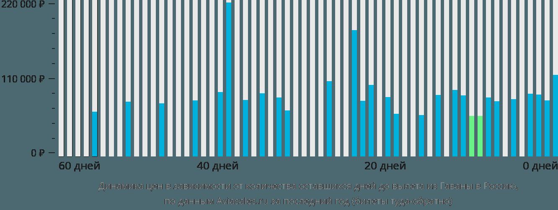 Динамика цен в зависимости от количества оставшихся дней до вылета из Гаваны в Россию