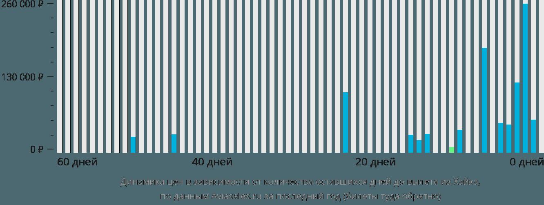 Динамика цен в зависимости от количества оставшихся дней до вылета из Хэйхэ