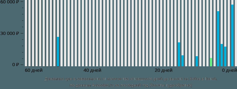 Динамика цен в зависимости от количества оставшихся дней до вылета из Хэйхэ в Китай
