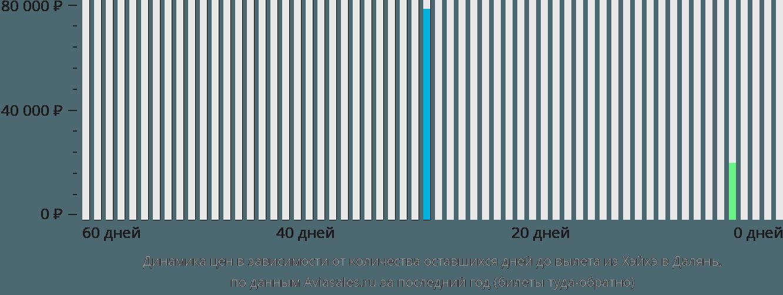 Динамика цен в зависимости от количества оставшихся дней до вылета из Хэйхэ в Далянь