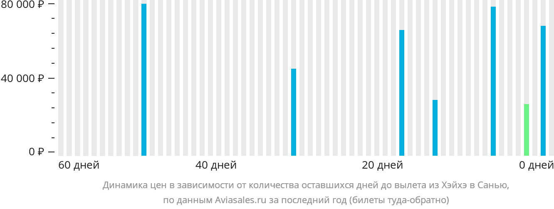 Динамика цен в зависимости от количества оставшихся дней до вылета из Хэйхэ в Санью