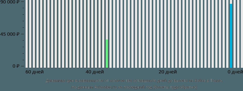 Динамика цен в зависимости от количества оставшихся дней до вылета из Хэйхэ в Токио
