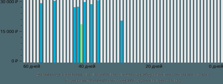 Динамика цен в зависимости от количества оставшихся дней до вылета из Хельсинки в Абакан