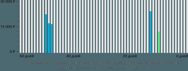 Динамика цен в зависимости от количества оставшихся дней до вылета из Хельсинки в Лансароте