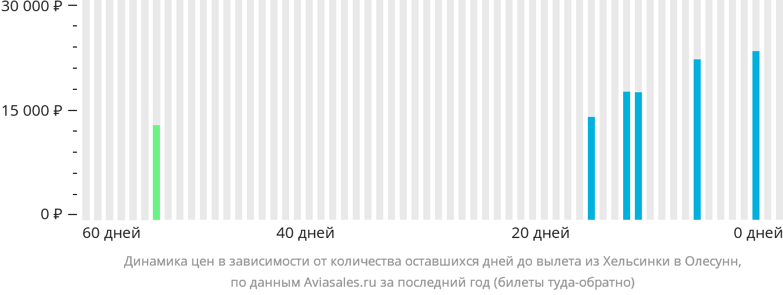 Динамика цен в зависимости от количества оставшихся дней до вылета из Хельсинки в Олесунн