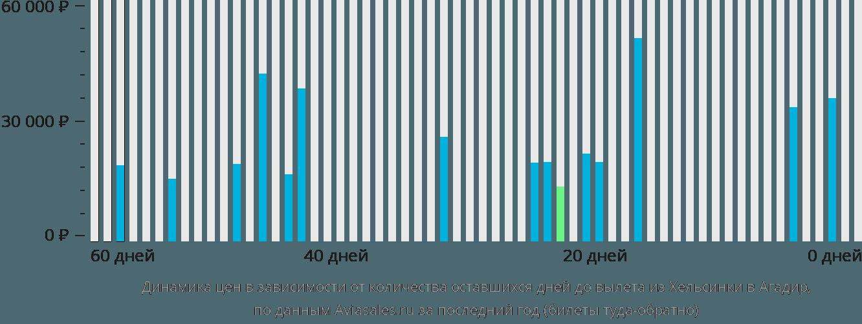Динамика цен в зависимости от количества оставшихся дней до вылета из Хельсинки в Агадир