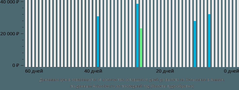 Динамика цен в зависимости от количества оставшихся дней до вылета из Хельсинки в Амман