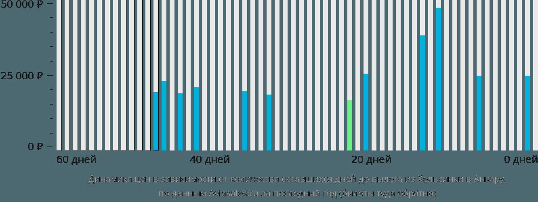 Динамика цен в зависимости от количества оставшихся дней до вылета из Хельсинки в Анкару