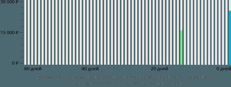 Динамика цен в зависимости от количества оставшихся дней до вылета из Хельсинки в Барнаул