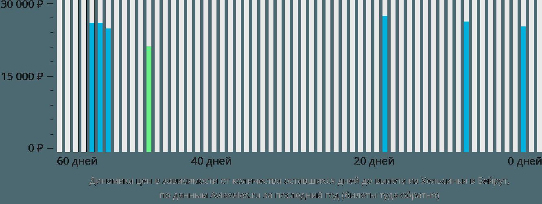 Динамика цен в зависимости от количества оставшихся дней до вылета из Хельсинки в Бейрут