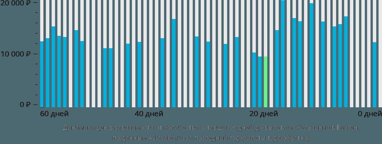 Динамика цен в зависимости от количества оставшихся дней до вылета из Хельсинки в Берген