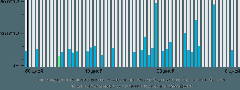 Динамика цен в зависимости от количества оставшихся дней до вылета из Хельсинки в Болгарию