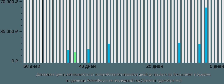 Динамика цен в зависимости от количества оставшихся дней до вылета из Хельсинки в Бремен