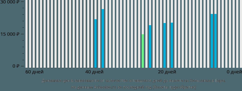 Динамика цен в зависимости от количества оставшихся дней до вылета из Хельсинки в Бари