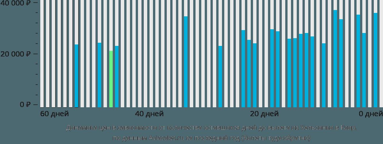 Динамика цен в зависимости от количества оставшихся дней до вылета из Хельсинки в Каир