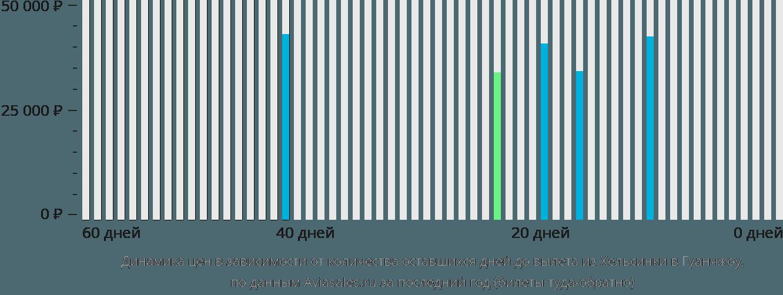 Динамика цен в зависимости от количества оставшихся дней до вылета из Хельсинки в Гуанчжоу