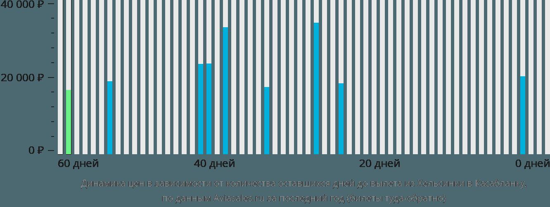 Динамика цен в зависимости от количества оставшихся дней до вылета из Хельсинки в Касабланку