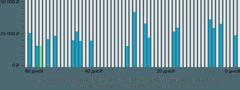 Динамика цен в зависимости от количества оставшихся дней до вылета из Хельсинки на Корфу